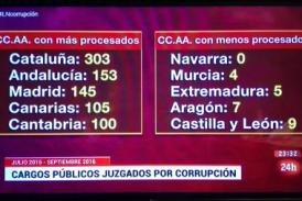 'Corrupción: Cautivo y desarmado el pueblo valenciano…', por @frandisiz